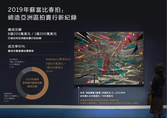 香港苏富比2019春拍当代艺术市场报告发布