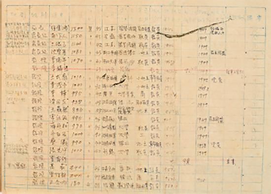 中央美术学院工资表,1950年