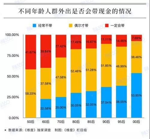 根据融360发布的最新报告,在90后中,只有11.11%的人出门一定会带现金。
