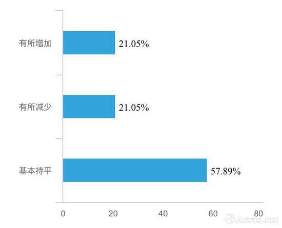 2018上半年 较去年同期 华东画廊出售作品对比图