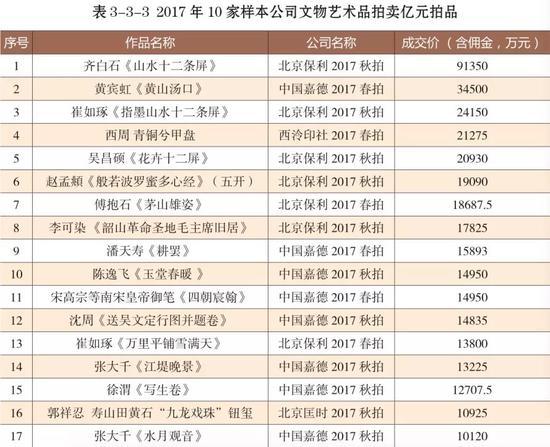 来源:中国拍卖行业协会