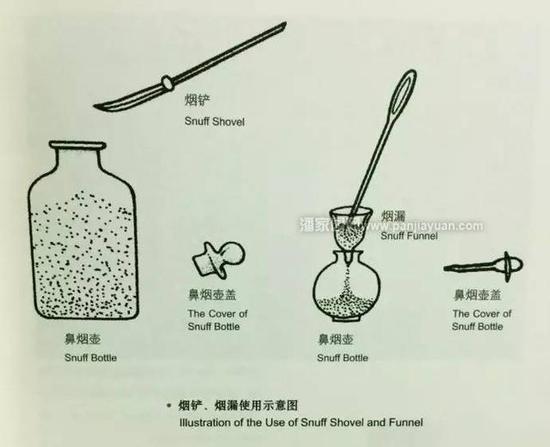 烟铲:用来挑取鼻烟,材料限于金、银、铜、竹木、牙、骨等。