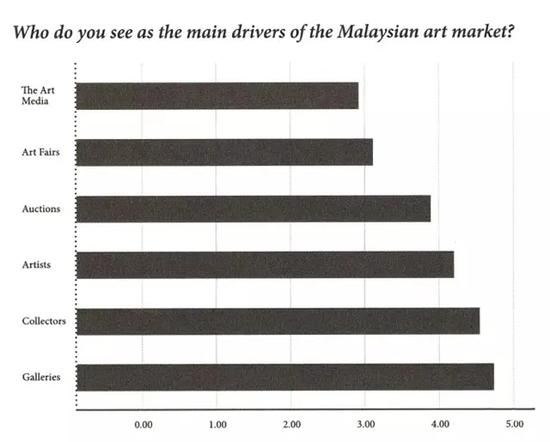 图表1(来源:Narratives in Malaysian Art 3-Infrastructures,published by Rogue Art@2016)