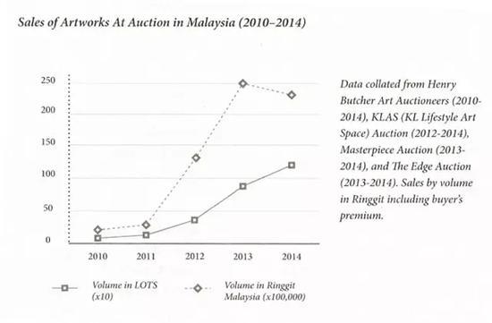 图表5(来源:Narratives in Malaysian Art 3-Infrastructures, publishedby Rogue Art@2016)  注:今年4月17日亨利艺术拍卖(Henry  ButcherArt Auctioneers)首季拍卖总数为RM 1,061,011.00, 因为只是一部分,所以并不计算在图表内。