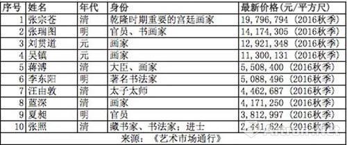 ▲2016秋拍古代书画板块艺术家价格指数TOP10