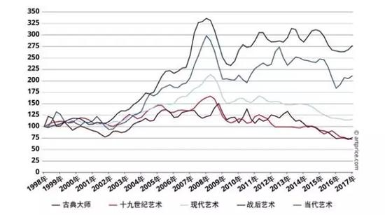 不同创作时期的艺术品价格指数图