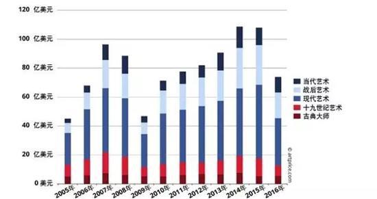 2005年至2016年各艺术时期拍卖总成交额变化图、