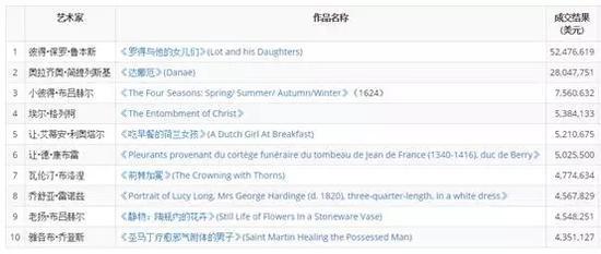 2016年欧洲古典大师作品拍卖Top 10