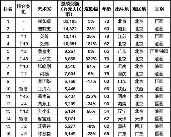 2017年胡润艺术排行榜 (数据支持:AMMA雅昌艺术市场监测中心)
