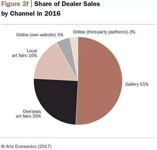 2016年艺术商的销售渠道表