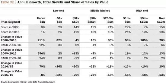 各区间价位成交额和成长走势图