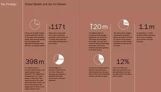 全球富豪与艺术品市场主要数据图