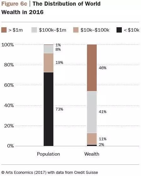 2016年全球财富与人群分布图