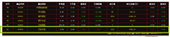 (5月2日汉唐官网公示的315004天圣元宝开盘价2.84元)