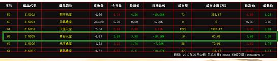 (5月2日汉唐官网公示的315005祥符元宝开盘价3.98元)