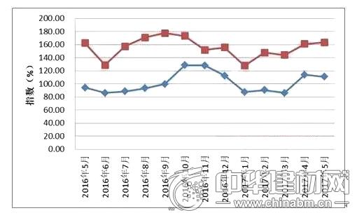 中国进口红木原木与锯材价格分指数变化图