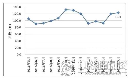 中国红木进口综合价格指数(HIPI)
