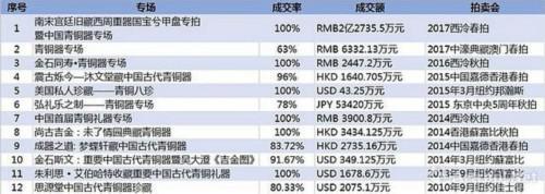 近年部分青铜器专场成交数据 (数据来源\制图:雅昌艺术网)