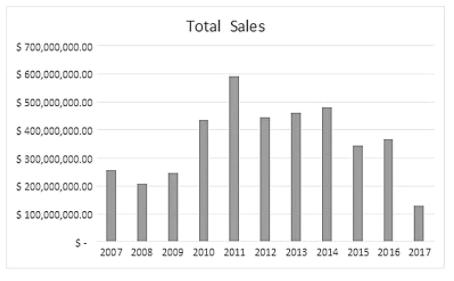 2017年6月古典大师油画的销售情况。图片:courtesy of artnet Analytics