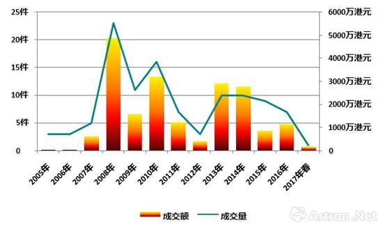 米斯尼亚迪在香港市场的成交变化走势图