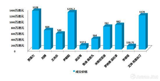 近几年进入苏富比夜场当中的中国和东南亚青年艺术家最高成交价格对比图