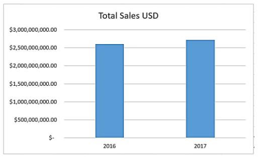 数据来源:artnet指数分析报告,2017年