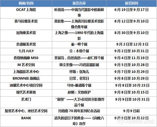 """上海地区与""""影像上海""""同期举办的摄影主题展"""