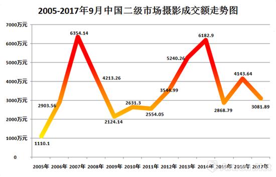 2005-2017年9月中国二级摄影市场成交趋势图