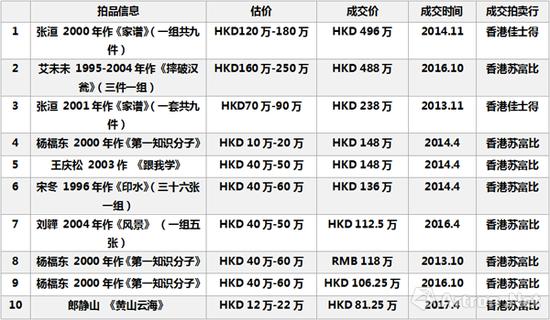 2013-2017年香港地区摄影拍卖市场成交TOP10