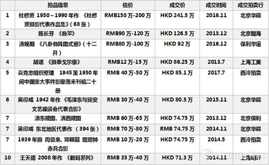 2013-2017年国内摄影拍卖市场成交TOP10