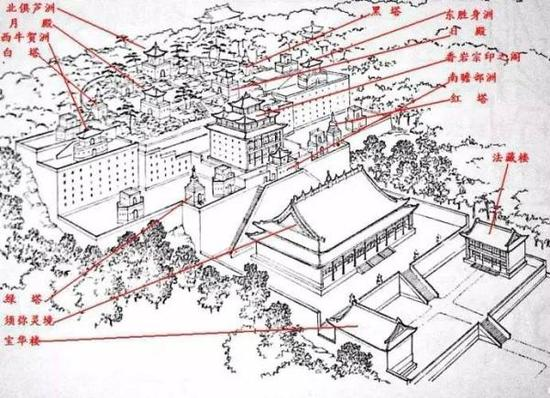 四大部洲主要建筑示意图