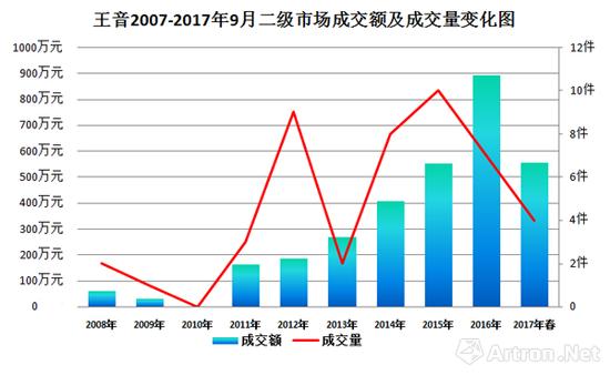 图表3-2007年-2017年王音二级市场成交额及成交量走势图