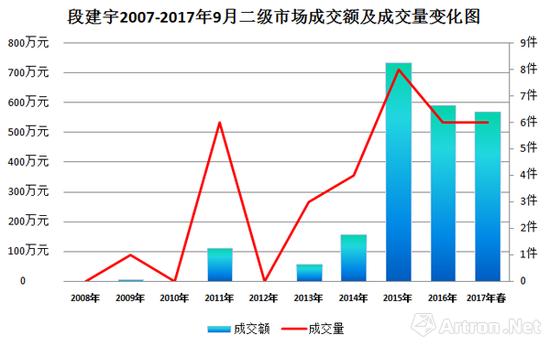 图表2-2007年-2017年段建宇二级市场成交额及成交量走势图