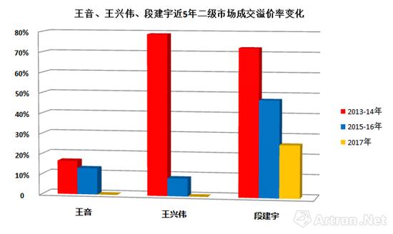 图标-1 王音、王兴伟、段建宇在2013-2017年间二级市场成交作品平均溢价率