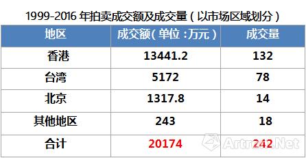 1999-2016年朱沅芷拍卖成交额及成交量统计表
