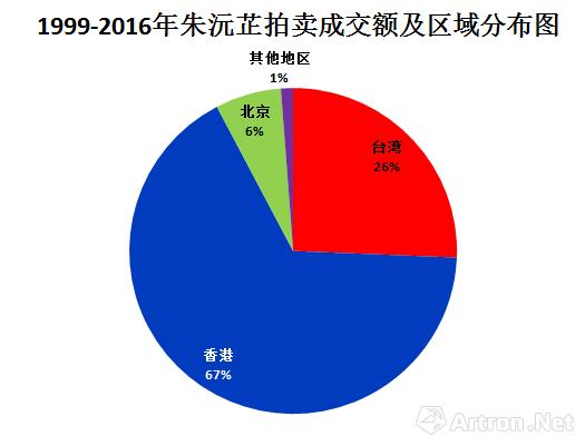 1999-2016年朱沅芷拍卖成交额区域分布图