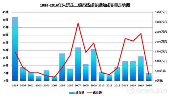 1999-2016年朱沅芷二级市场成交额及成交量走势图