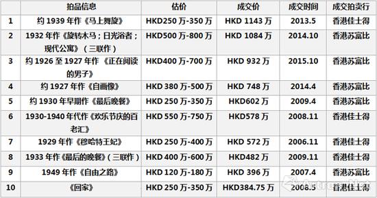 朱沅芷二级市场成交单价Top10