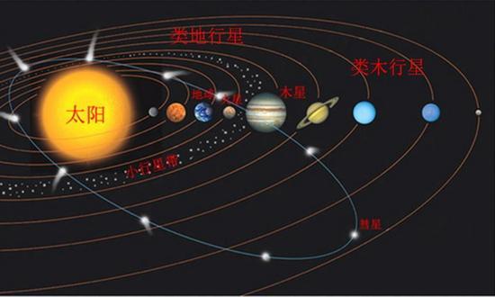 行星内部的熔融分异会导致形成不同的陨石