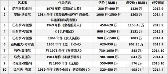 2013-2017年佳士得上海西方现代及战后艺术品拍卖成交价格Top10