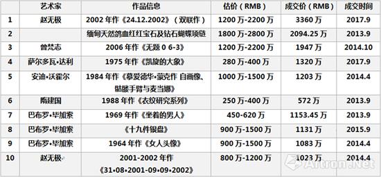 2013-2017年佳士得上海单件作品拍卖成交价格Top10