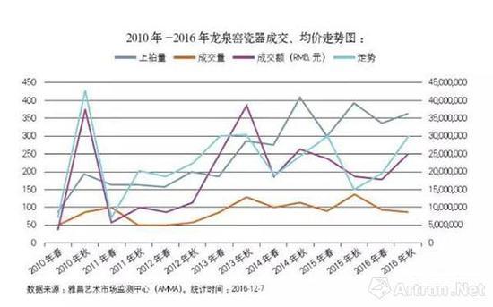 数据来源:雅昌艺术市场监测中心(AMMA)。统计时间:2016-12-7