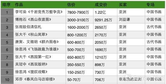 香港蘇富比2017年秋拍中国书画板块成交TOP10(含古代书画)