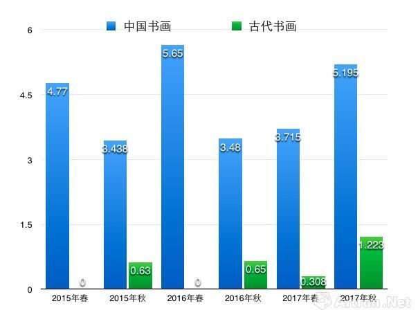 香港蘇富比2015年、2016年以及2017年中国书画板块的成交图(亿港币)