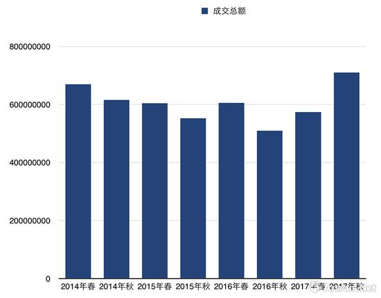 2014—2017香港蘇富比现当代艺术晚拍总成交额变化