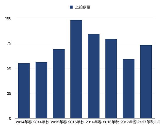 ▲2014—2017香港蘇富比现当代艺术晚拍上拍数量变化