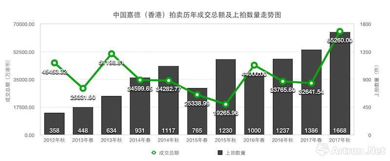 中国嘉德(香港)拍卖历年成交总额及上拍数量走势图(制图:雅昌艺术网)
