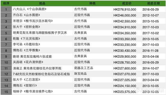 中国嘉德(香港)拍卖历年成交TOP30之一(制图:雅昌艺术网)