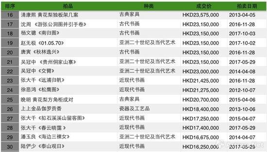 中国嘉德(香港)拍卖历年成交TOP30之二(制图:雅昌艺术网)