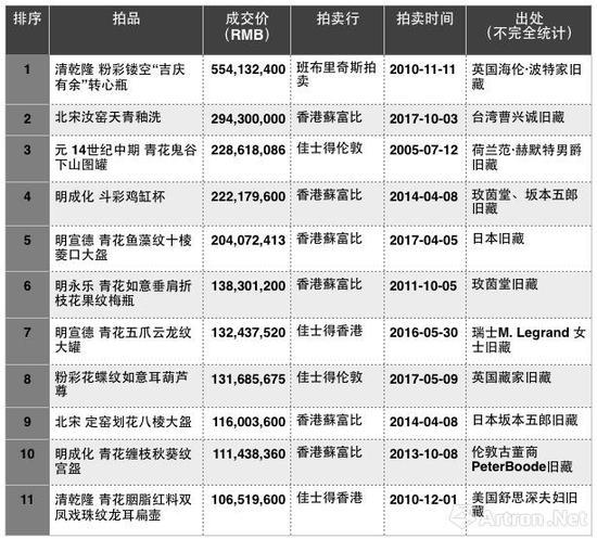 历年来中国瓷器拍卖成交TOP10(数据来源\制图:雅昌艺术网)